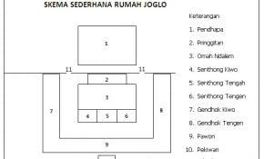 Menyenangkan Denah Rumah Adat Jawa 90 Di Ide Merancang Interior Rumah oleh Denah Rumah Adat Jawa