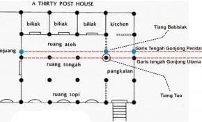 Terbaik Denah Rumah Adat Minangkabau 12 Bangun Ide Dekorasi Rumah untuk Denah Rumah Adat Minangkabau